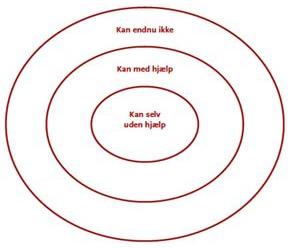 vygotsky zonen for nærmeste udvikling model