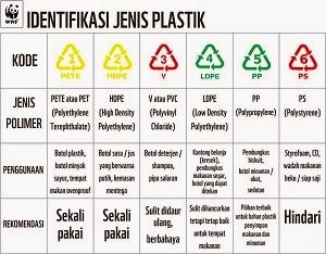jenis plastik dan bahayanya