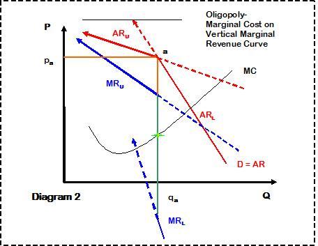 Another Amateur Economist Oligopoly And The Economy