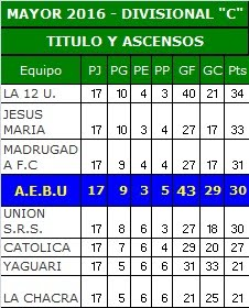 TABLA de posiciones Mayores Temporada 2016