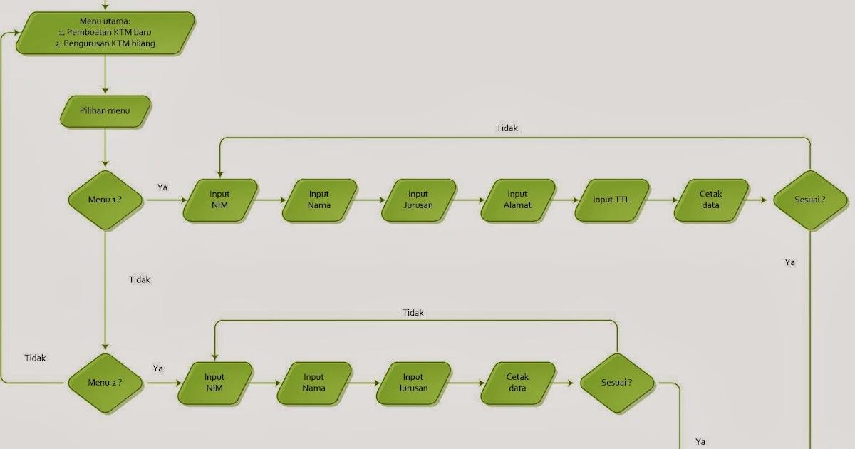 Aplikasi Sederhana Menggunakan Array dan Struct dengan