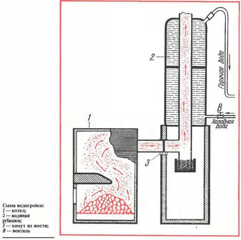 Самодельный водяной котел отопления на дровах 80