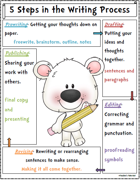 steps in the creative writing process Using the five step process, and picture prompts, is a wonderful way to get your students excited about creative writing.