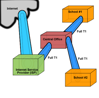 T1 Connection to an Internetwork