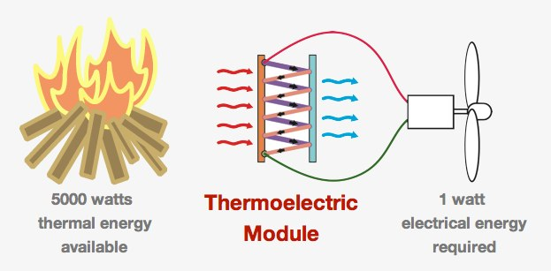 how does a thermoelectric generator work pdf