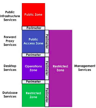 Architecture Zone5