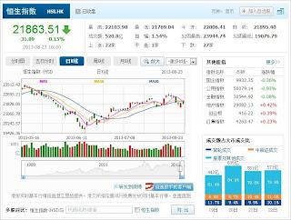 中国株コバンザメ投資 香港ハンセン指数20130823