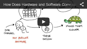 How Hardware and Software Communicates