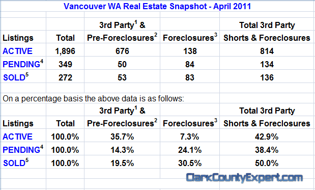 Vancouver WA Real Estate Market Report, including All Vancouver USA Zip Codes for April 2011 by John Slocum of REMAX Vancouver WA