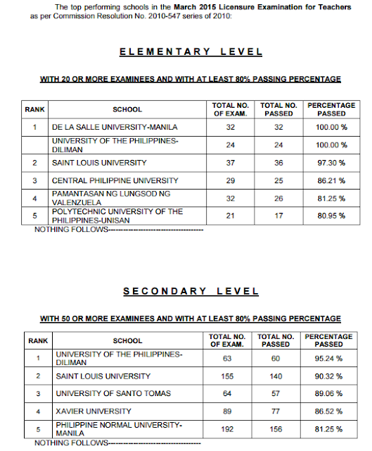 Top Performing Schools, Performance of Schools LET March 2015