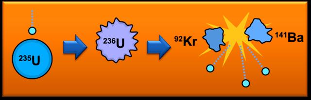 Fisión nuclear de un átomo de uranio-235.