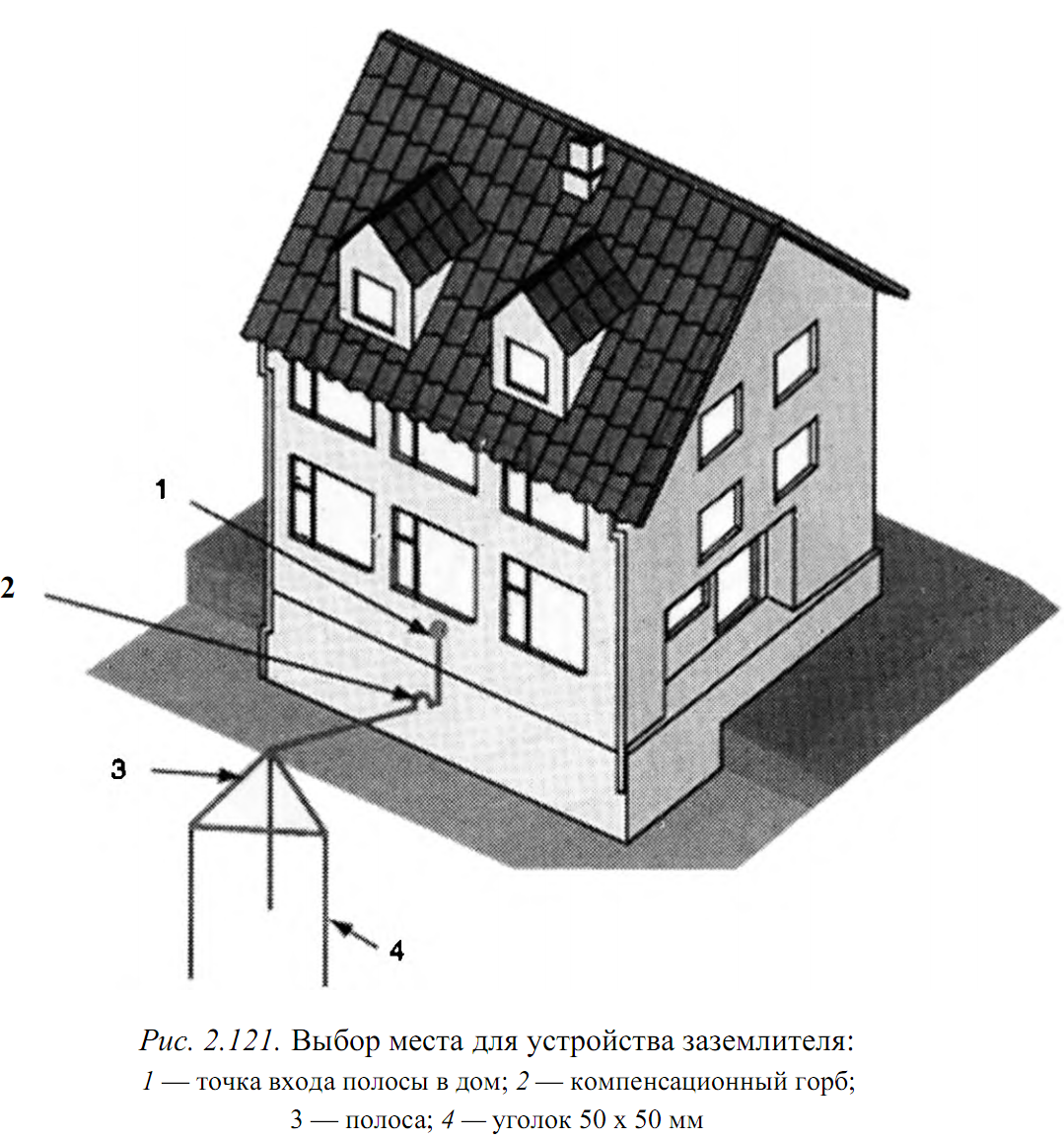 Заземляющее устройство в своем доме своими руками