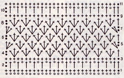 Вязаная отделка одежды крючком. Как связать отделочную полосу крючком? Схема отделочной полосы крючком.