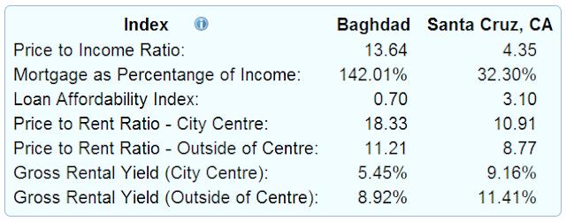 مقارنة بين مؤشرات اسعار العقار في العراق وامريكا وايران
