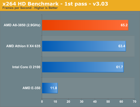 AMD Fusion A8-3850 - Teste de CPU