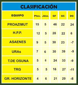CLASIFICACIÓN 2015-2016