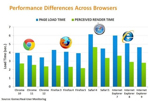 Зачем нужен браузер