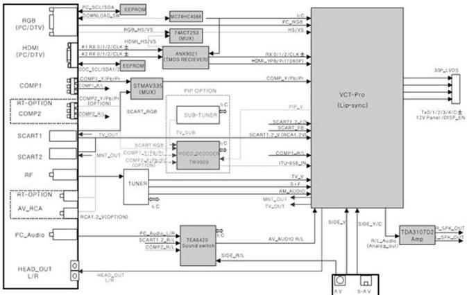Kerusakan pada tv lcd mmct51 dengan bantuan blok diagram seperti gambar dibawah kita akan lebih mudah dalam menganalisa dan mengevaluasi sumber masalah sehingga jangan sampai salah ccuart Image collections