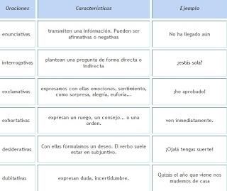 5 ejemplos de pronombres:
