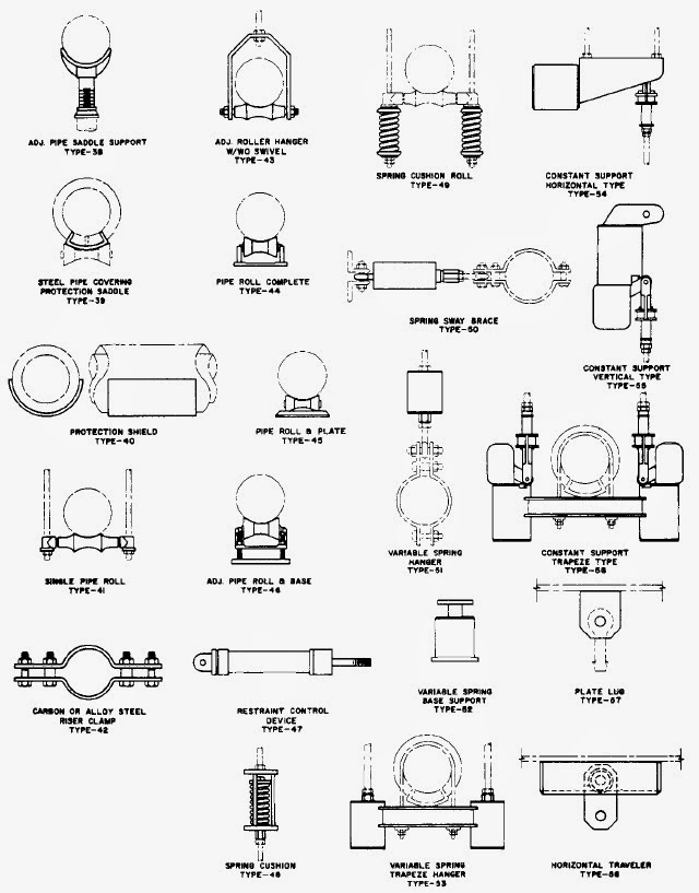 Types of pipe supports (MSS SP-58)