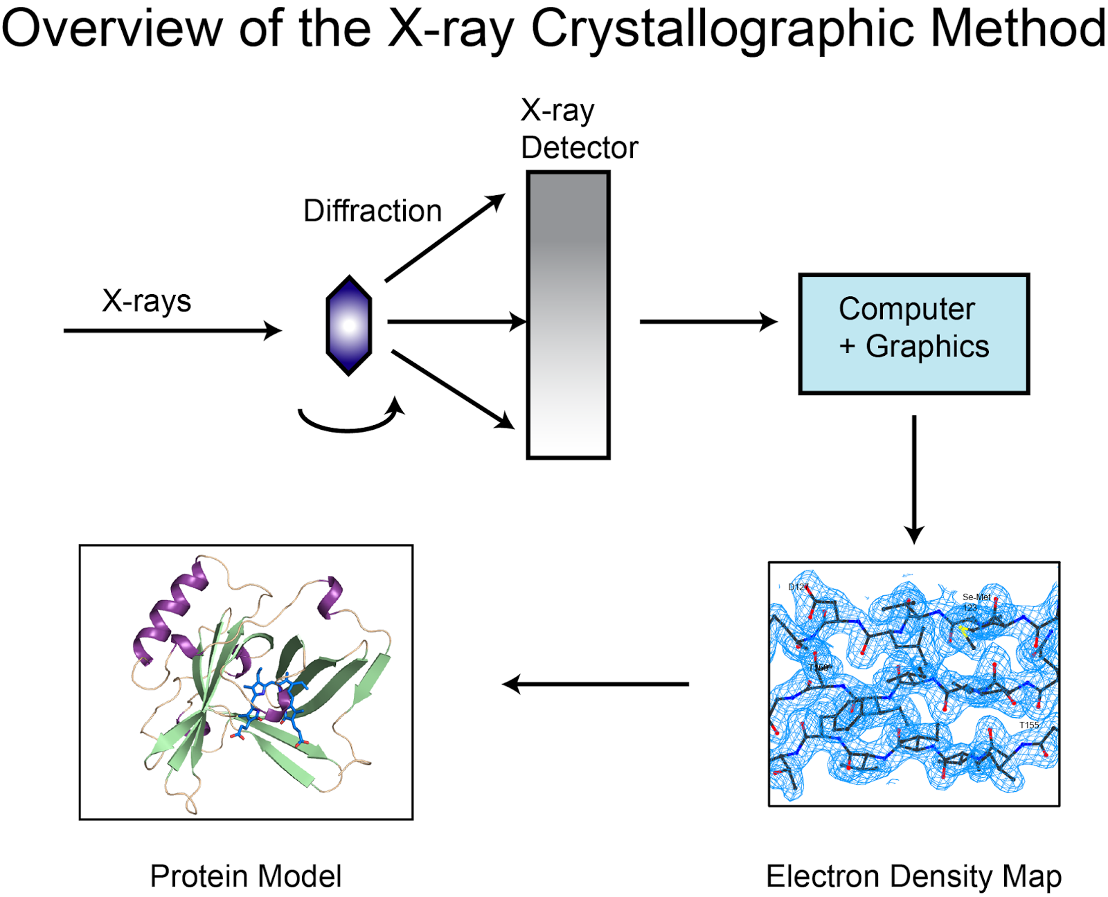 Research papers on x ray crystallography on
