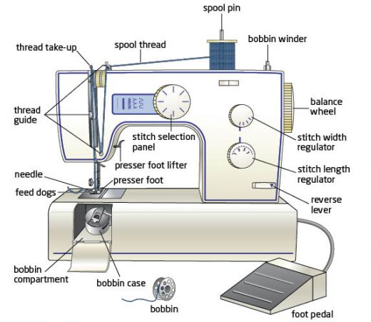 Learning about Your Sewing Machine - Oh You Crafty Gal