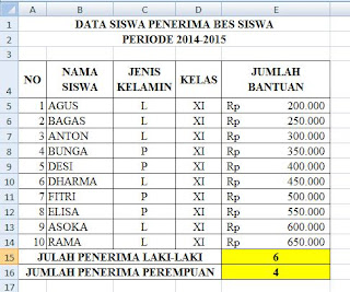 contoh data rumus countif