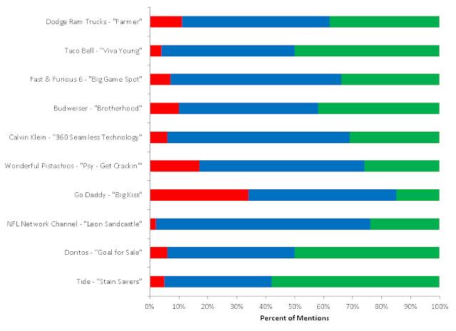Superbowl XLVII Commercial Sentiment Breakdown by Gender (Proportional)