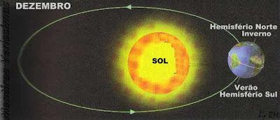 Esquema da posição da Terra no mês de Dezembro e as respectivas estações do ano.