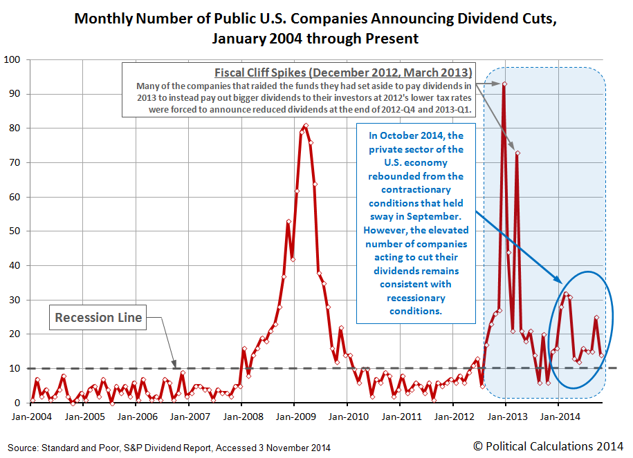 Number of Public U.S. Companies Posting Decreasing Dividends,  January 2004 through October 2014