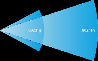 802.11ndan802.11g
