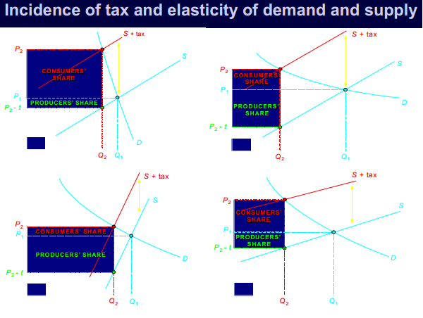 elasticity consumer theory and demand This section provides a lesson on deriving demand curves chapter 5, applying consumer theory (optional) the income elasticity of demand.
