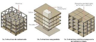 estructuras de edificios