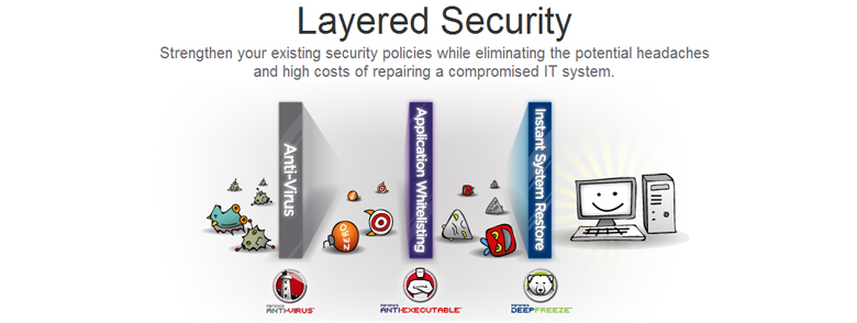 analyze the layers of security for Encrypting layers of osi which somewhat helps to analyze communication flows and gain general information on the from a practical security point of view.