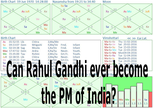 Can Rahul Gandhi become the PM of India?