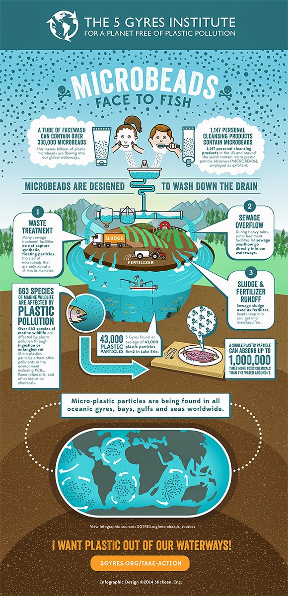 http://5gyres.org/how_to_get_involved/action/?utm_source=Microbead+Infographic+-+Final&utm_campaign=Microbead+Infographic&utm_medium=email