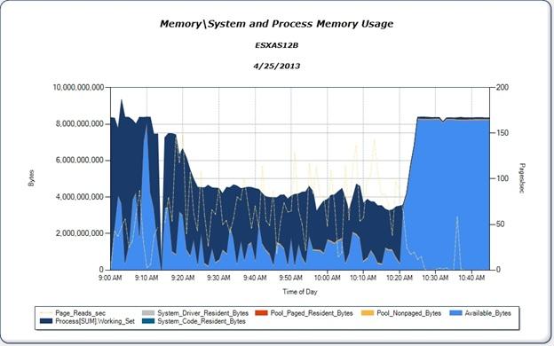 machine memory ballooning