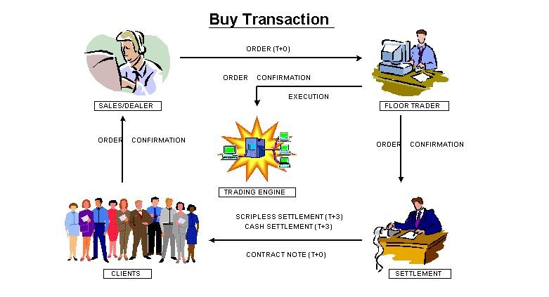 Sistem perdagangan saham