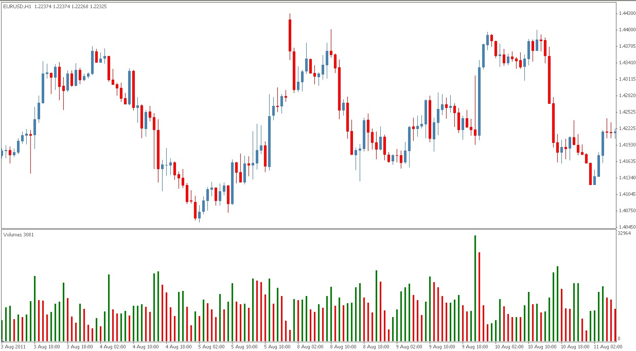 Forex volume indicator explained
