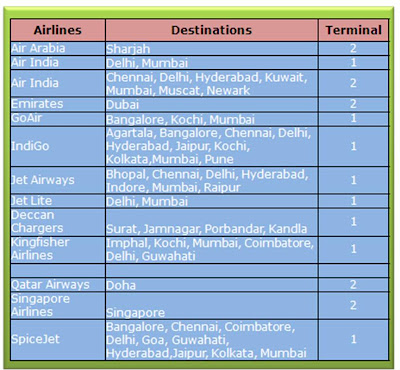 Ahmedabad Airline Flights