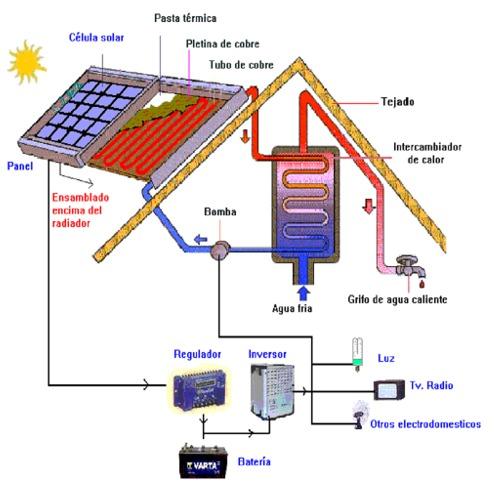 Paneles solares - Instalar placas solares en casa ...