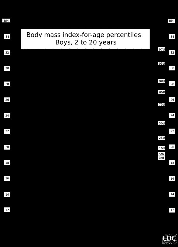BMI cho bé trai từ 2 đến 20 tuổi