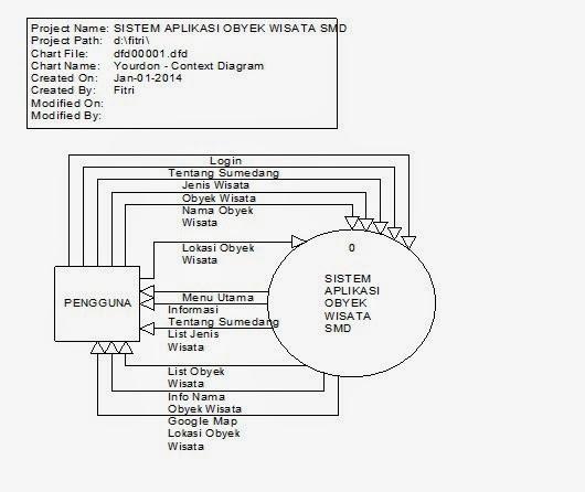 Tutorial kampus kumpulan tutorial gambar diagram konteks ccuart Choice Image