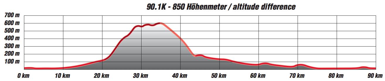 Course profile for Ironman 70.3 Mallorca