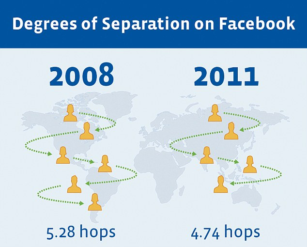 Six degrees of separation - Wikipedia