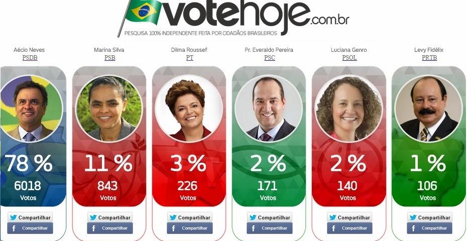 VoteHoje.com.br - A pesquisa independente!