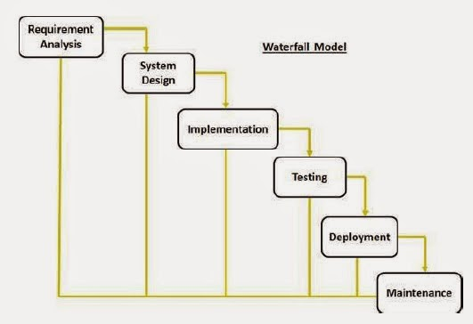 Software development life cycle water fall model for Waterfall phases