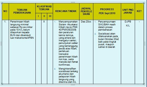 All About Aklap Temuan Pemeriksaan Bpk Atas Laporan Keuangan