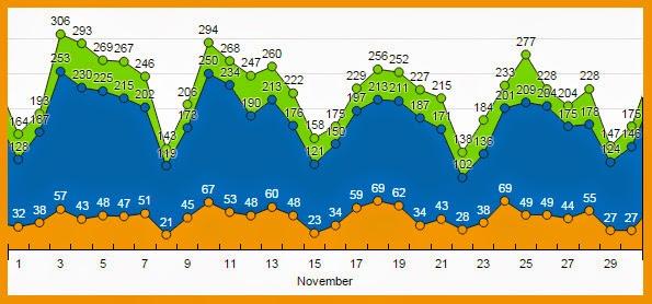 TIA MYSOA - November 2014 Stats
