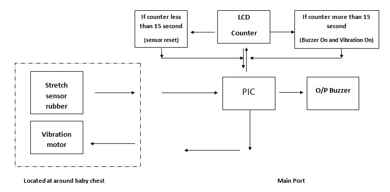 Home Apnea Monitor   Block Diagram Of Home Apnea Monitor